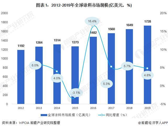 2020年全球涂料市场发展现状与前景分析:亚太地区涂料市场份额进一步提升相关的图片