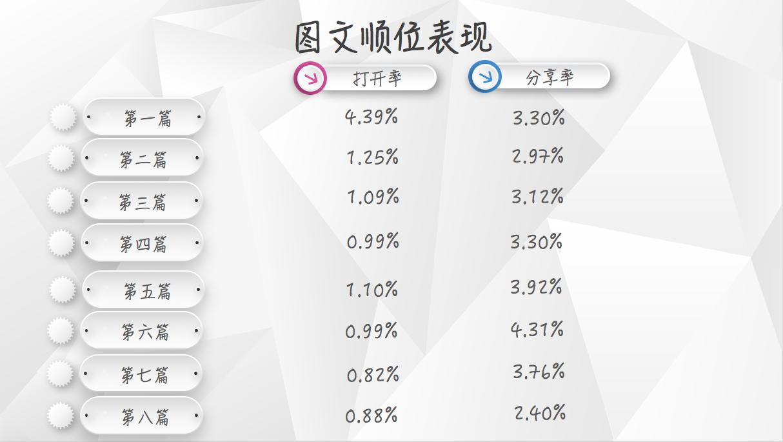 【独家】2018年5月微信公众号图文群发数据报告插图(3)