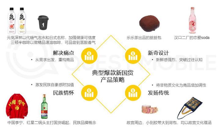 国潮崛起,新国货成长五大方向 国货当潮白皮书