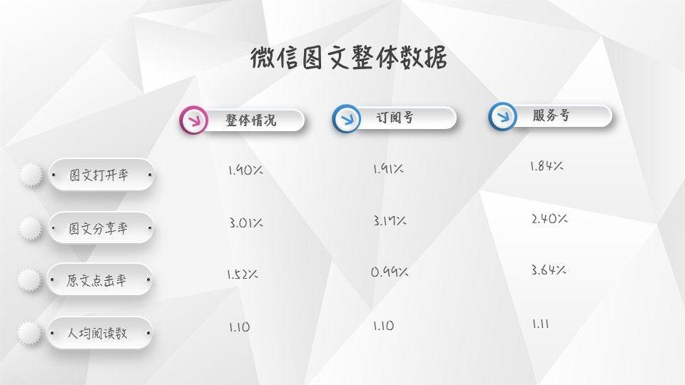 【独家】2018年全年微信公众号图文群发数据报告插图(1)