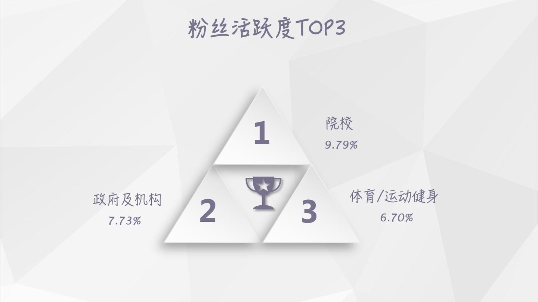 【独家】2018年9月微信公众号粉丝增长数据报告插图(4)