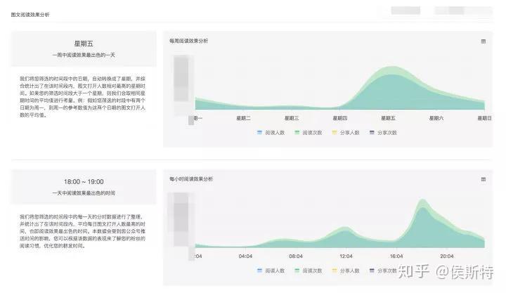 数据揭秘!微信公众号推文的最佳时间插图(3)