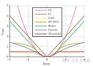 从零手写VIO——(三)基于优化的 IMU 与视觉信息融合(上篇)插图(108)