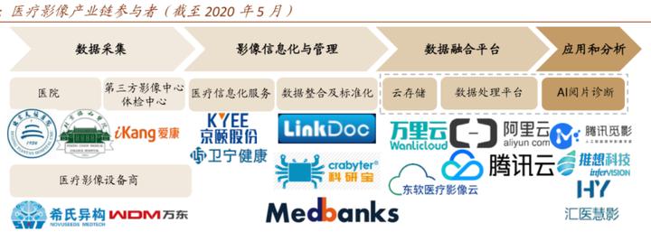 2020年全新整理人工智能医疗智慧医疗医疗大数据报告方案合集!打包你一年的AI+医疗资料需求