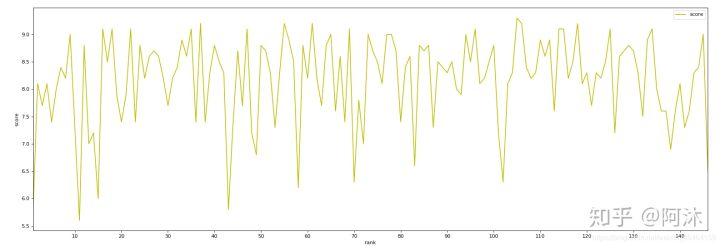 Python matplotlib画图y轴数值不按大小排列问题
