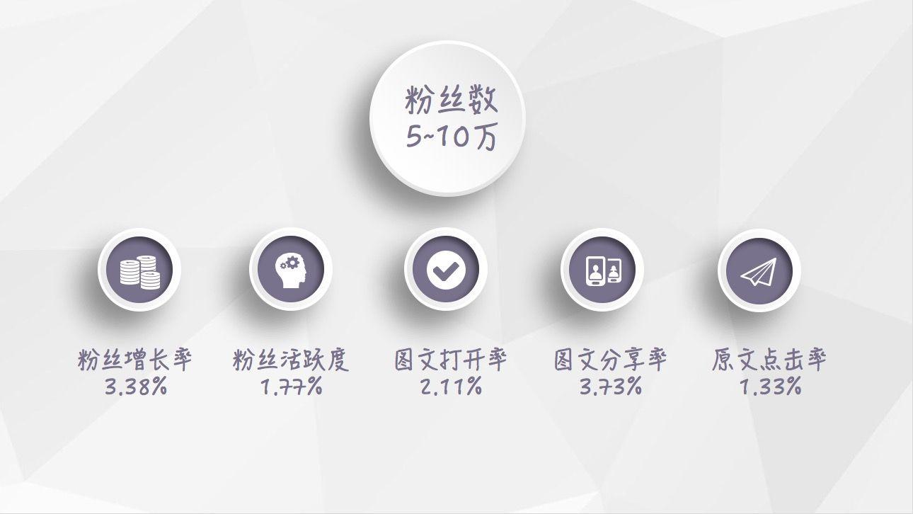 【最新】2018年1月微信公众号等级数据报告插图(2)