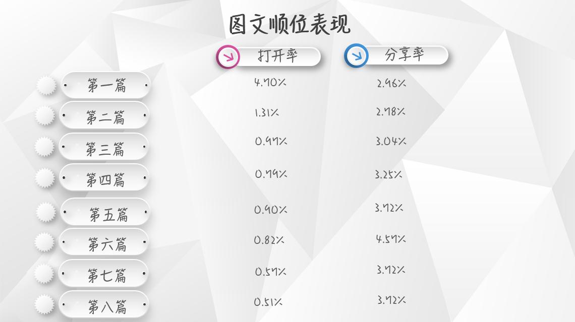 【独家】2018年7月微信公众号图文群发数据报告插图(3)