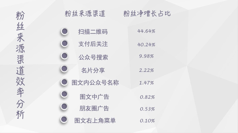 【独家】2018年9月微信公众号粉丝增长数据报告插图(1)