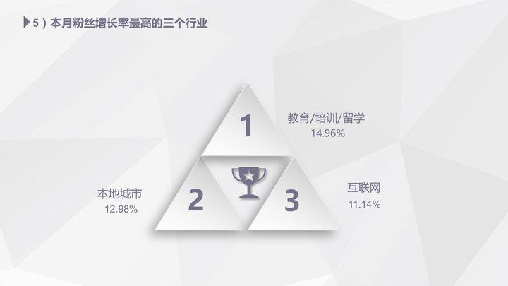 【独家】2018年4月微信公众号粉丝增长数据报告插图(3)