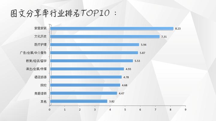 【独家】2018年1月微信公众号图文群发数据报告插图(5)