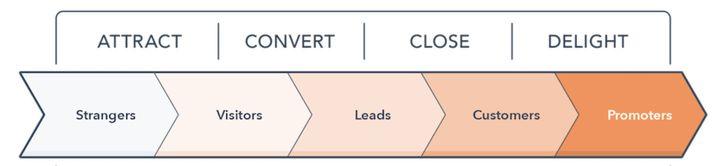 集客营销(Inbound Marketing)VS.推式营销(Outbound Marketing)插图
