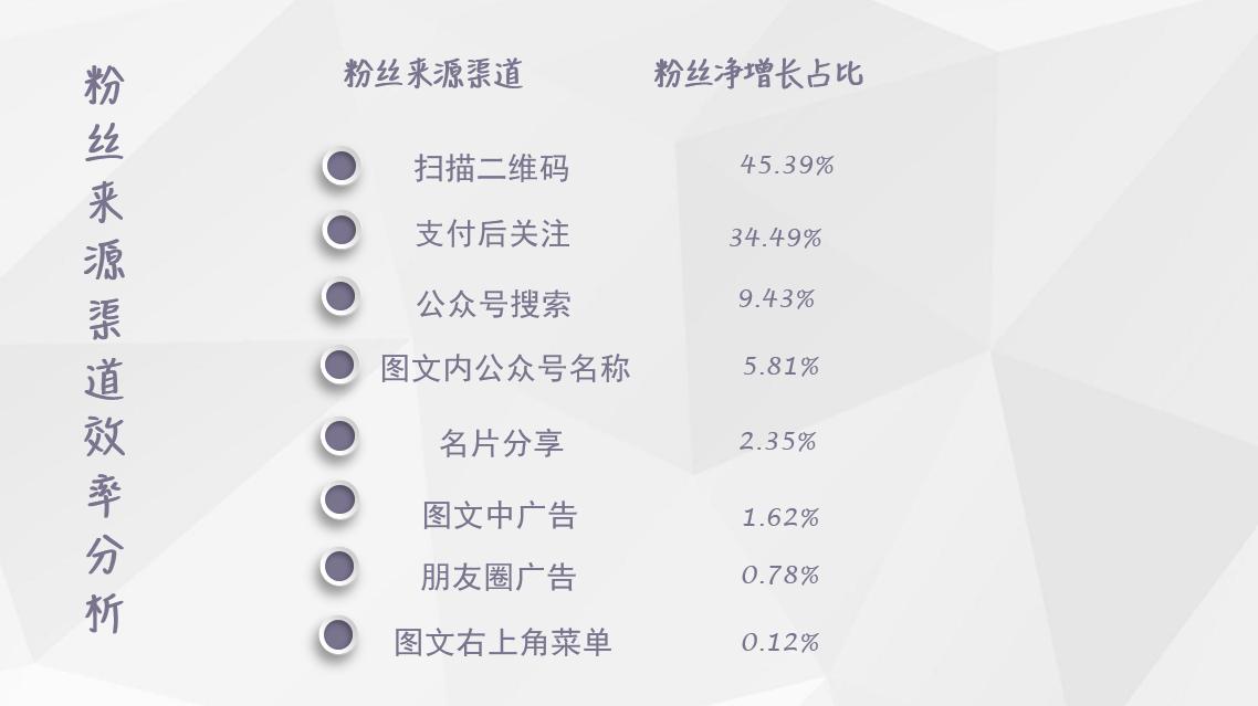 【独家】2018年7月微信公众号粉丝增长数据报告插图(1)