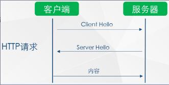 HTTP 请求过程