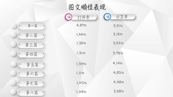 【独家】2018年1月微信公众号图文群发数据报告插图(3)
