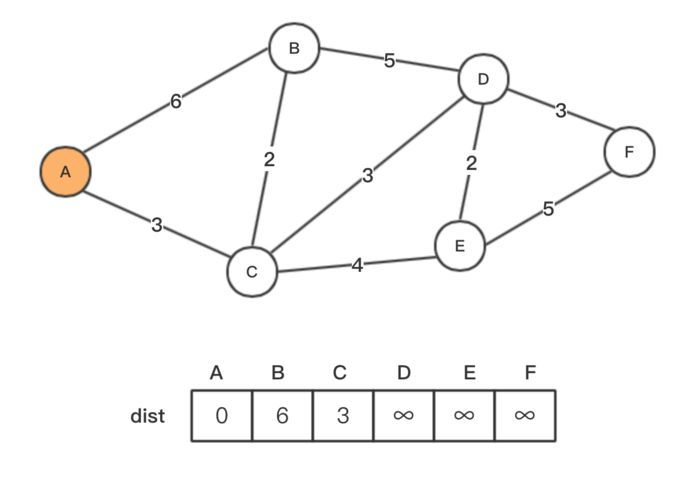 Python实现图的经典DFS、BFS、Dijkstra、Floyd、Prim、Kruskal算法