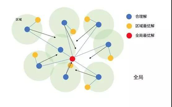 优化 | 粒子群算法介绍