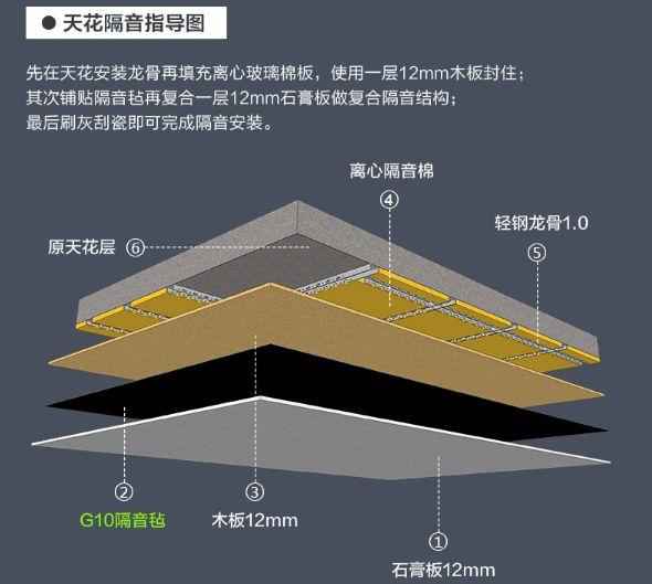 木质地板安装方法_家装隔音到隔音材料问题一步解决! - 知乎