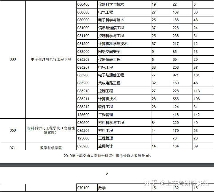 上海交大考研分数线_上海交通大学考研难度分析 - 知乎
