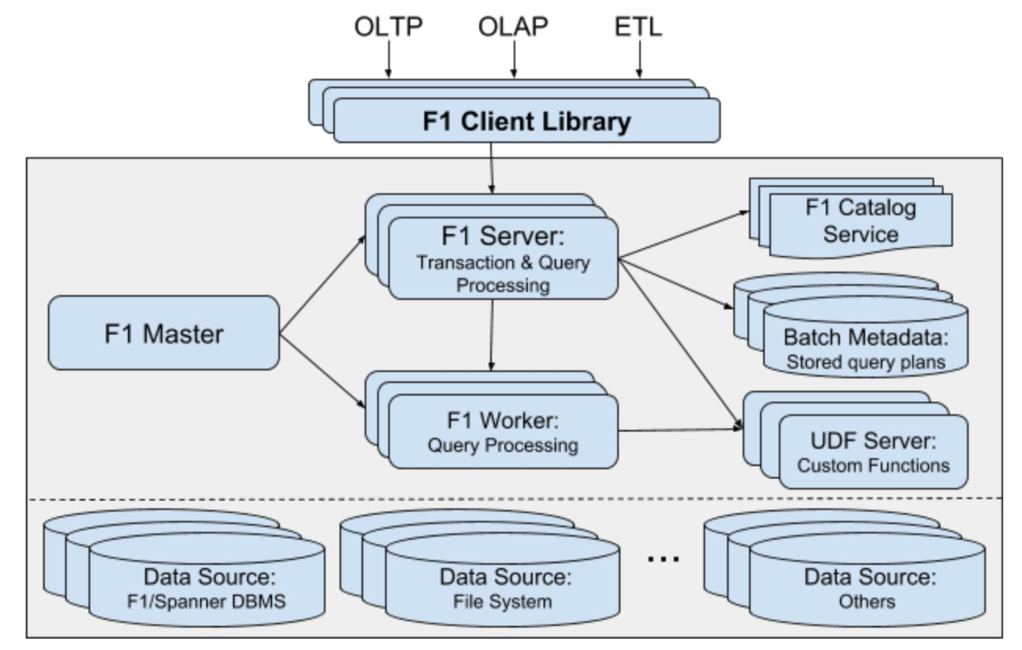 F1 Query: Declarative Querying at Scale