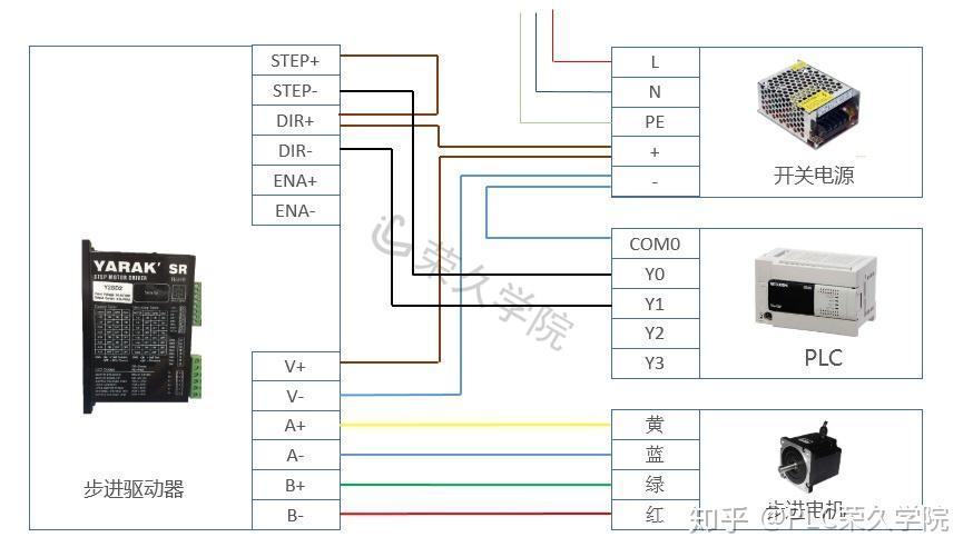 三菱plc动画_三菱FX3U PLC与步进驱动器实物控制接线图(动图演示) - 知乎