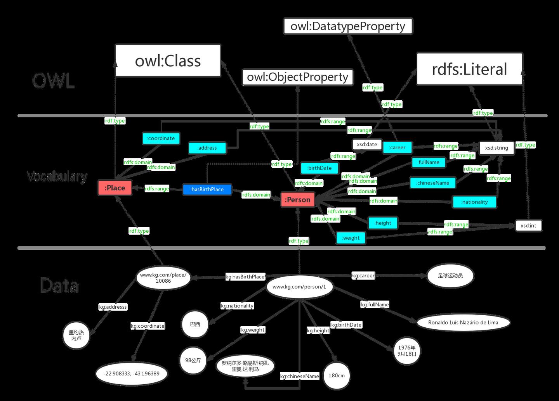 知识图谱基础之RDF,RDFS与OWL